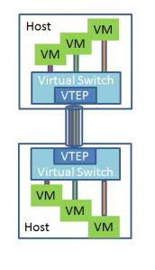 VXLAN « Software Defined Cloud Networking « Page 2