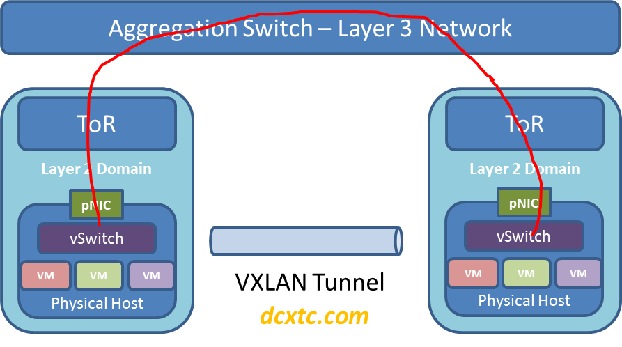 VXLAN and the Top of Rack « Software Defined Cloud Networking