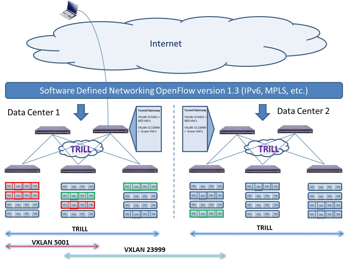 The Open Network – VXLAN, OpenFlow, TRILL « Software Defined